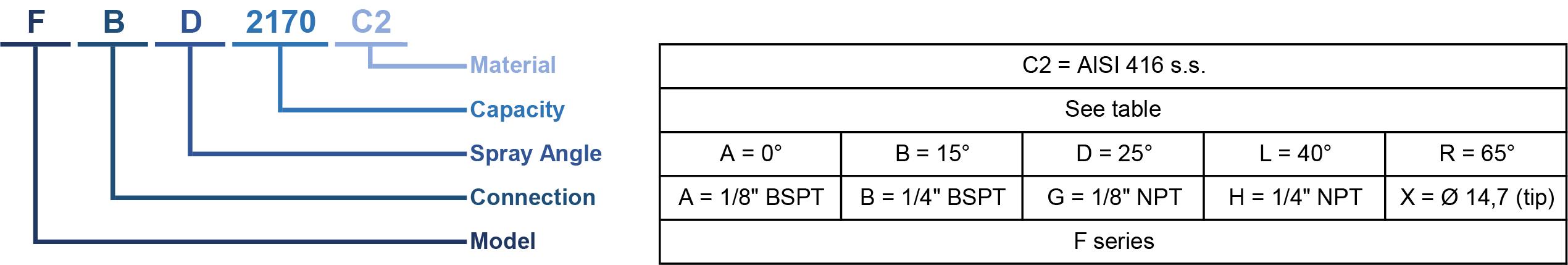Come fare il codice ugello?